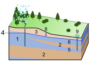 aquifercommercialliusable